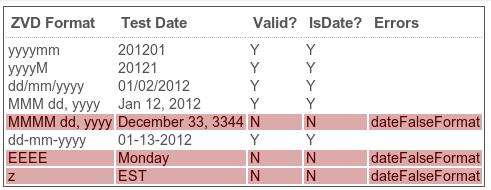 Zf1_Dates